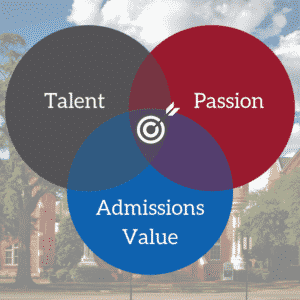 admissions angle criteria graphic