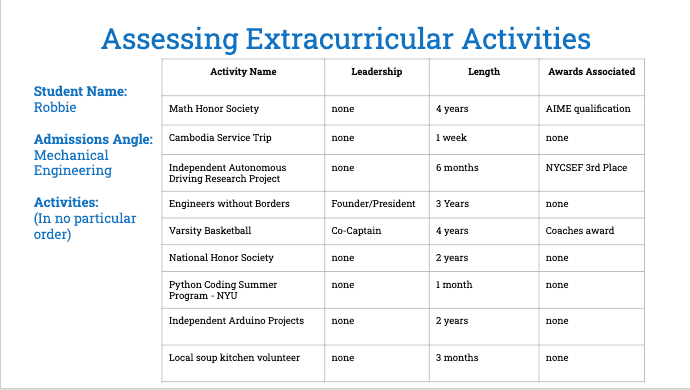 Ranking extracurricular activities exercise before image 1