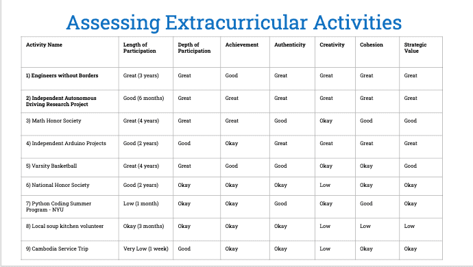 Ranking extracurricular activities exercise after image 2